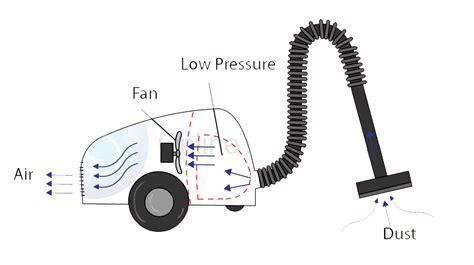 vacuum cleaner work physics easy home vacuum