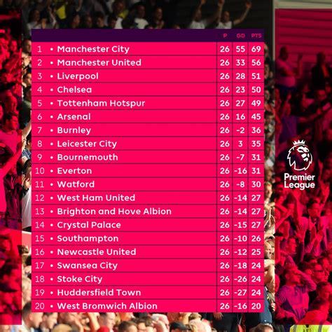 premier league table 2018 premier league 2017 2018 week 26 review