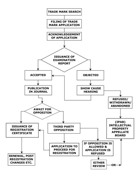 registration process flowchart tm registration process flowchart