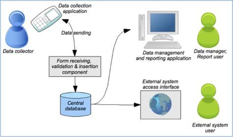 Mba Information Systems Opportunities by Emis Opportunities And Challenges For Mobile Data