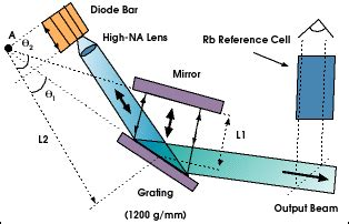 ir spectroscopy diode mode locked laser tackles raman spectroscopy tech pulse mar 2000 photonics spectra