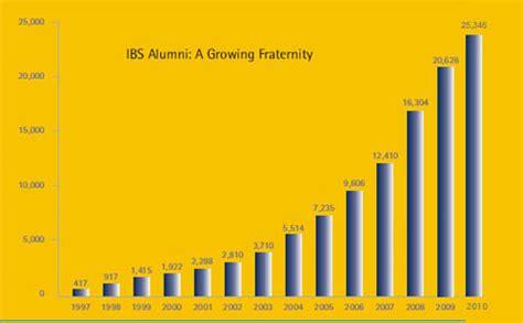 Ibs Mba Ranking by Ibs Dehradun Placements 2011