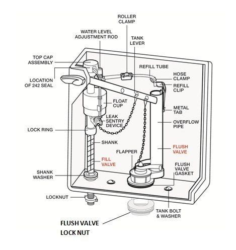Parts Of A Water Closet by How A Toilet Works Parts In A Toilet Tank Identifying