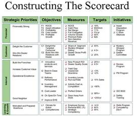 78 images about balanced scorecard on pinterest