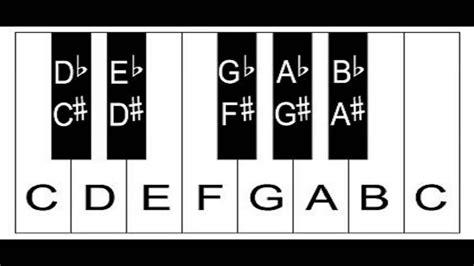 keyboard layout music keys piano keys the layout of keys on the keyboard youtube