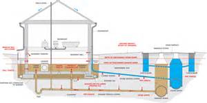Do Ground Lines Go In A Floor Plan causes of basement flooding utilities kingston