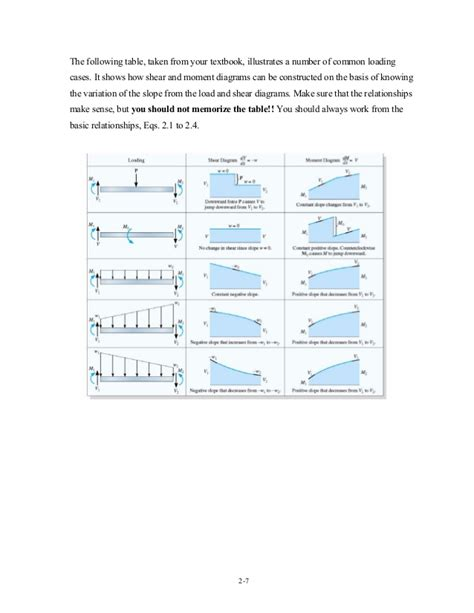 shear and moment diagrams axial shear torque and bending moment diagram