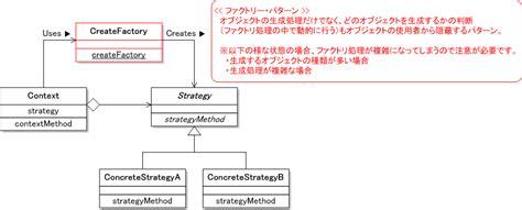 pattern strategy java exle strategy パターン 一連のアルゴリズム 戦略 をカプセル 部品化 し 動的なアルゴリズムの