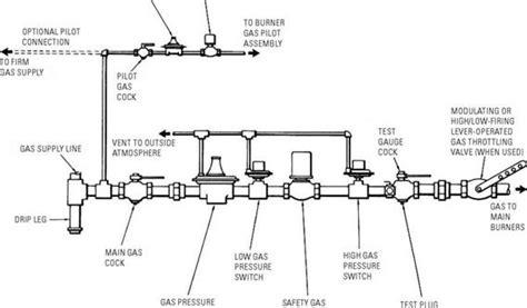 fuel piping diagram gas piping diagrams plumbing and piping diagram