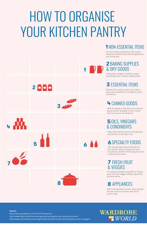 how to organise your kitchen how to organise your kitchen pantry infographic