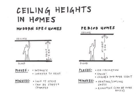 Regular Ceiling Height by Federation House Desirable Features