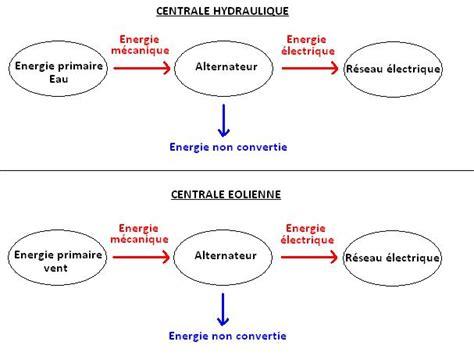 diagramme de fonctionnement d une centrale hydroélectrique exercices corrig 233 s n 176 8 p 176 coll 232 ge daubigny auvers