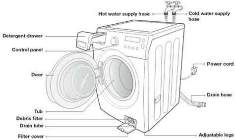 samsung vrt washer wiring diagram 33 wiring diagram