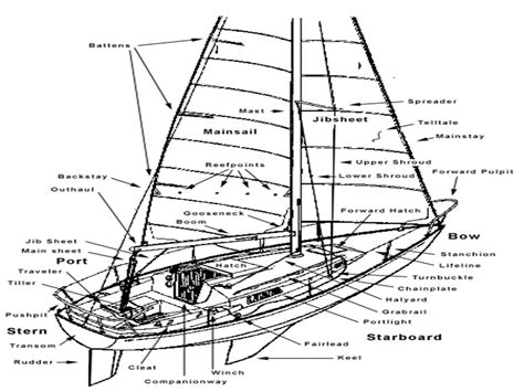 sailing boat nomenclature sailing a beginners guide ppt download