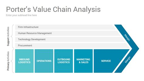 value chain analysis template value chain analysis powerpoint presentation template