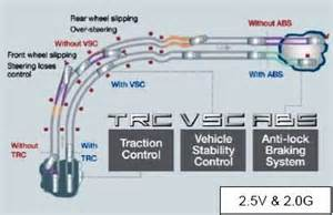 Toyota Vsc System Vsc Trac And Check Engine Lights On Toyota 4runner Auto