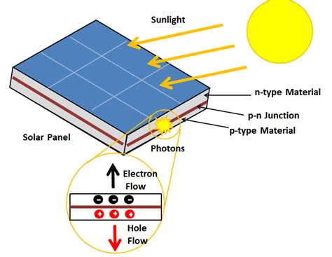 solar panel energy diagram solar energy power elsavadorla