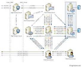 exchange 2010 network ports complete list tech blog