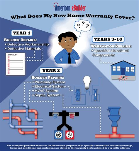 what does a home warranty cover standard 10 year new