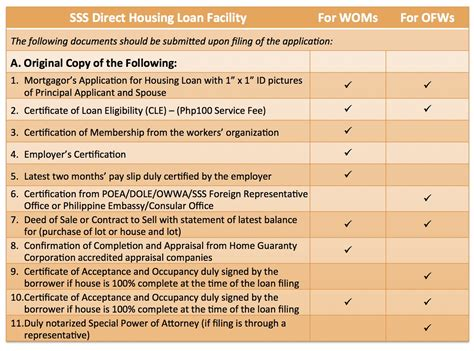 housing loan requirements how to apply for an sss housing loan lamudi