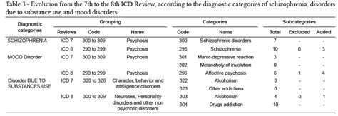 previous c section icd 9 an 225 lisis de la evoluci 243 n de los trastornos mentales y