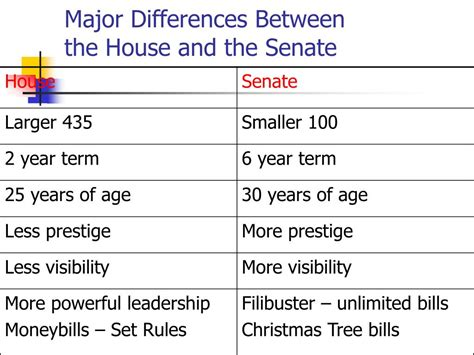 which comparison of the house and senate is true ppt the u s congress powerpoint presentation id 358546