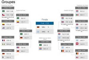 tableau et resultats de la coupe du monde 2014