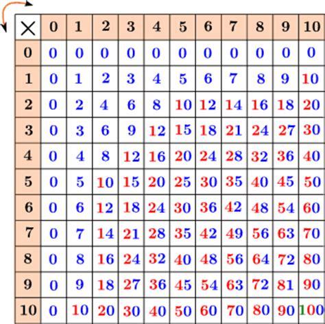 tavole matematica tavola pitagorica