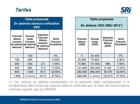 tabla de impuestos herencias 2016 sri tabla impuesto renta 2016 persona tarifa impuesto