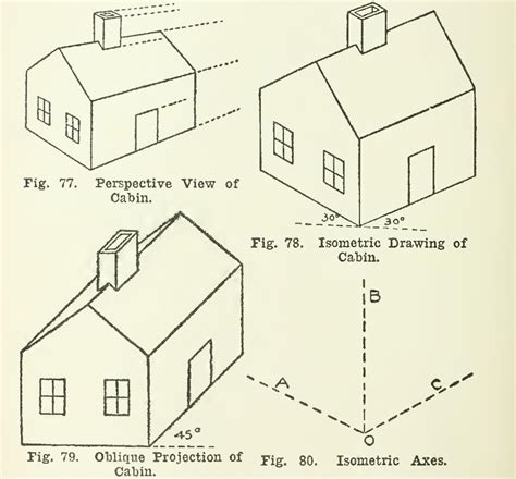 drafting supplies pictorial drawing  isometric fig edges shown vertical drawn
