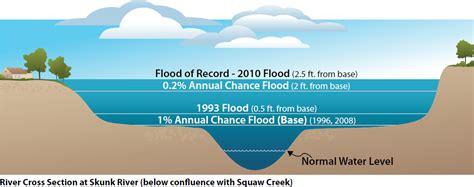 diagram of a floodplain fema floodplain diagram fema water elsavadorla