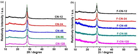 xrd pattern shift structural distortion in graphitic c3n4 realizing