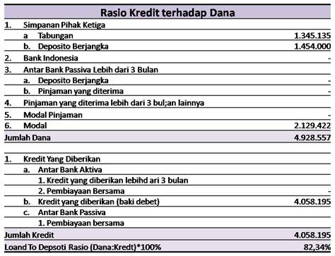 menghitung tks rasio ldr loan  deposit ratio bpr