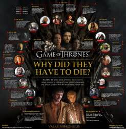 Deciphering diets the medieval game of thrones diet