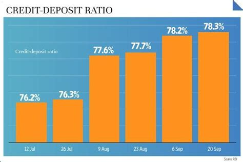 Formula Of Credit Deposit Ratio Why Rbi Cut The Marginal Standing Facility Rate Livemint