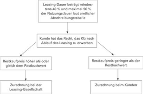 Leasing Auto Erkl Rung by Bilanz Steuerfalle Leasing Mit Kaufoption
