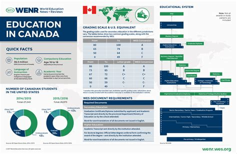 Profile Evaluation For Mba In Canada by Education In Canada Current Trends And Qualifications