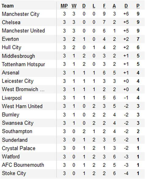 epl table result live epl table choice image invitation sle and invitation