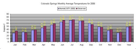 colorado average temperature map annual summary 2006 colorado springs