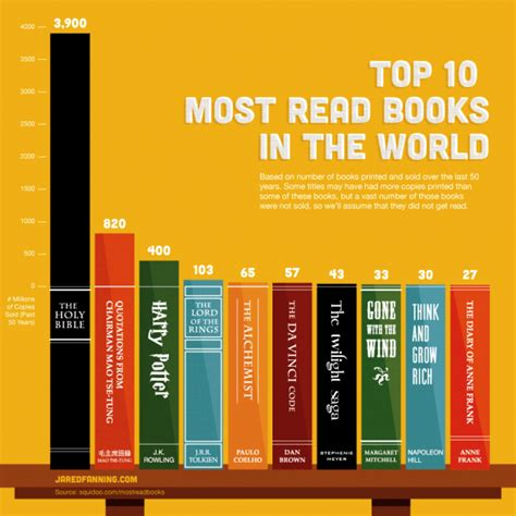 world best seller books church in toronto top 10 most read books