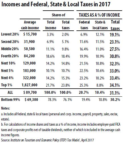 sales tax table 2017 2017 indiana state income tax tables pdf