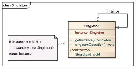singleton pattern android exle 设计模式 单例模式 android学习