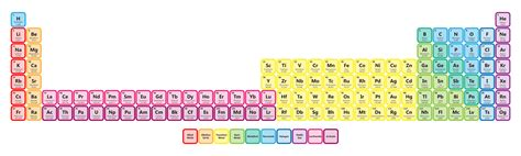 Where Are The Lanthanides Placed On The Periodic Table by Extended Periodic Table