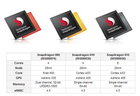 hexa processor mobile mwc 2014 technology breakthroughs processors memory and
