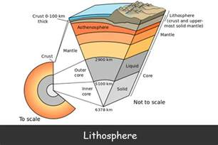 Section Of Lithosphere That Carries Crust lithosphere facts for