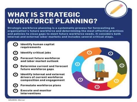 workforce planning template strategic workforce planning