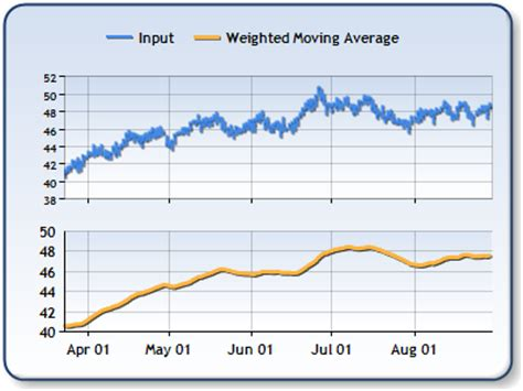 Weighted Moving Average Excel Dragging The Formula In Excel Exponentially Weighted Moving Weighted Moving Average Excel Template
