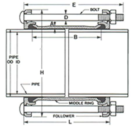 dresser coupling style 38 installation instructions dresser coupling