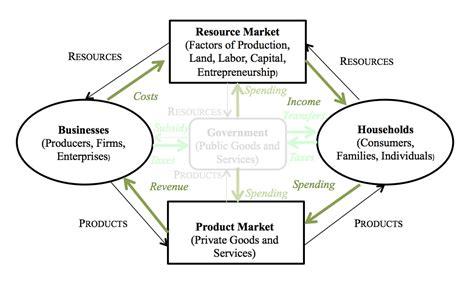 a circular flow diagram is a model that mr social studies ap micro macroeconomics