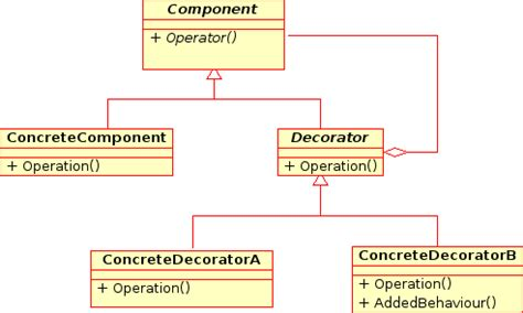 design pattern in java questions top 30 oop concept interview questions answers in java